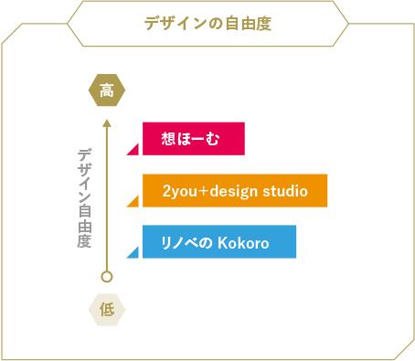 デザインの自由度/高:想ほーむ。中:2you+design studio。低:リノベのKokoro