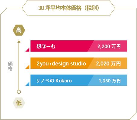 30坪平均本体価格(税別)/高:想ほーむ、2000万円。中:2you+design studio、1740万円。低:リノベのKokoro、1050万円